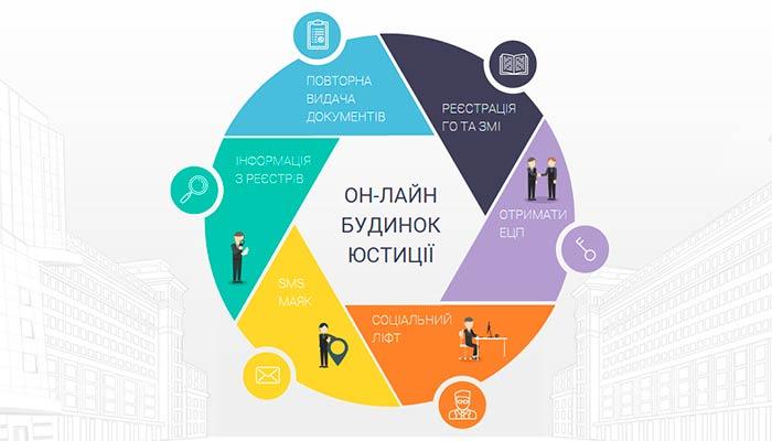 Проект «Он-лайн будинок юстиції» запрацював по всій Україні